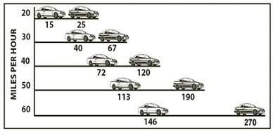Зависимость тормозного пути от скорости. ПДД США