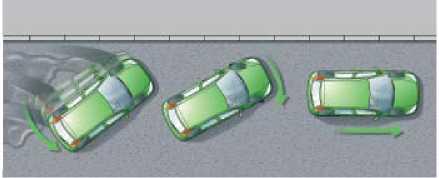 Зад машины заносит вправо. Водитель поворачивает руль вправо