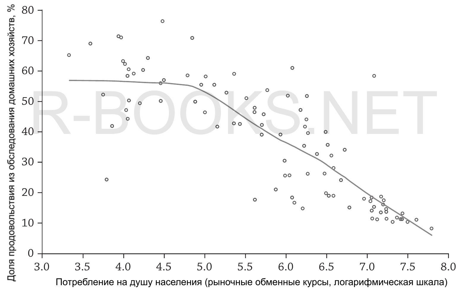 Эмпирическая кривая Энгеля для продовольствия в разных странах